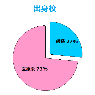 出身校の割合一般系27%医療系73%